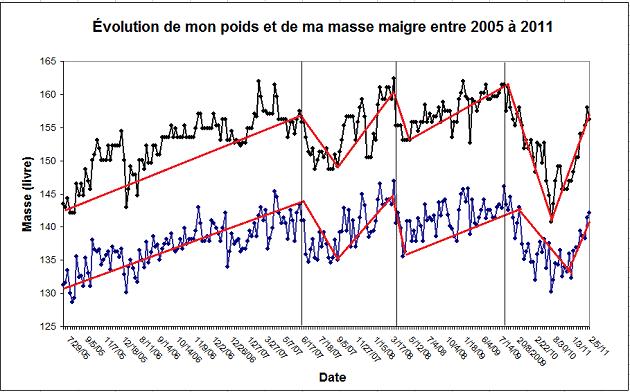 Évolution de mon poids et de ma masse maigre entre 2005 et 2011
